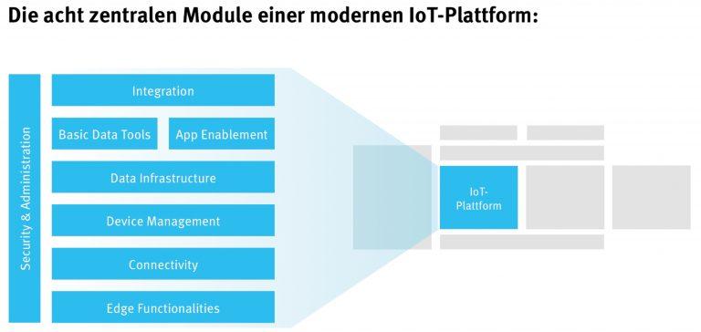 Grafik 2: Die in Grafik 1 gezeigte typische IoT-Plattform vereint in der Regel neben dem Datenmanagement auch Schnittstellen zur Anbindung von z.B. Unternehmensanwendungen. (bitte zur Vergrößerung auf die Grafik klicken)